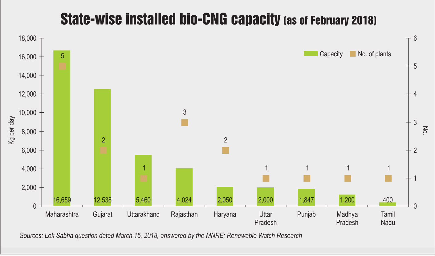 From Biogas to Bio-CNG - Renewable Watch